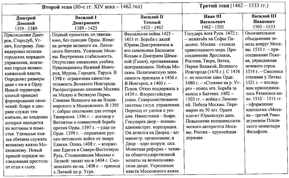 многие основные приннципы политики московских князей результате того, что