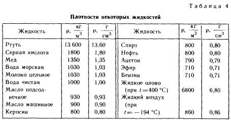 Реферат на тему плотность вещества по физике 8283