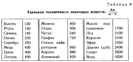 Доклад о удельной теплоемкости 3888