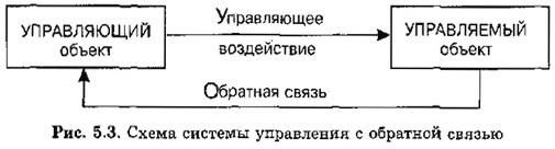 Схема системы управления с обратной связью