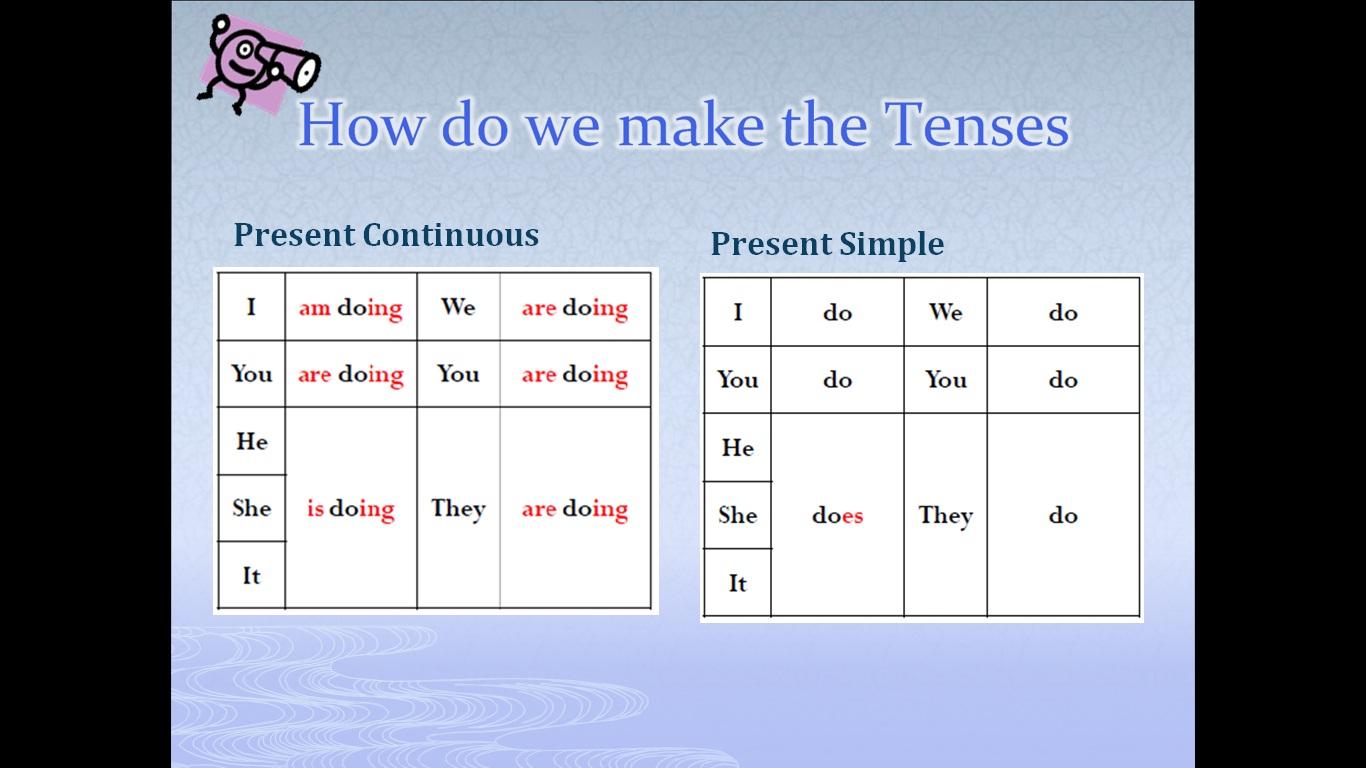 Present Simple: правила образования и случаи употребления ...