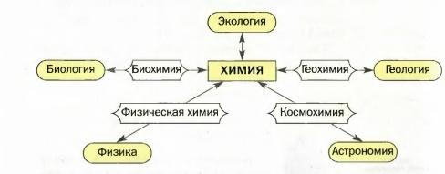 Мир биологии. Науки о природе (урок №1).