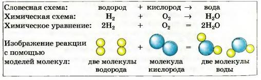Схемы по химии уравнения