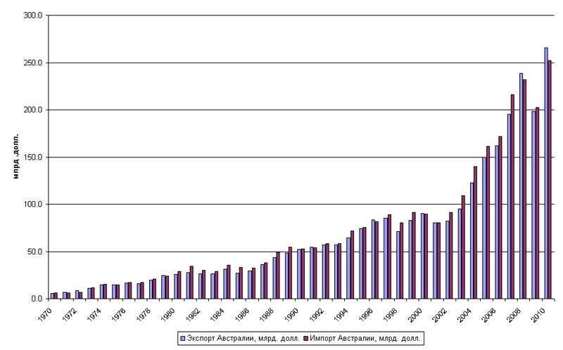 Динамика внешней торговли Австралии, 1970-2010 гг.