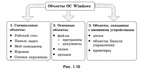 Объекты ОС Windows