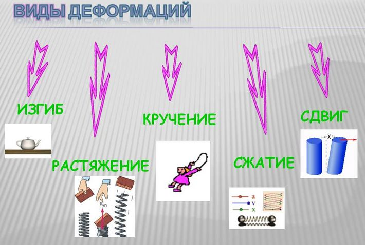 Доклад сила упругости в технике 5784