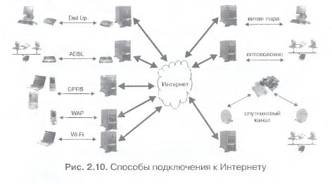 Контрольная работа виды подключения к интернет banks blockchain