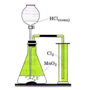 Как получить гидроксид меди