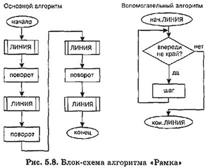 Алгоритм по информатике примеры и блок схемы