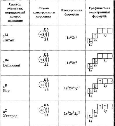 электронные конфигурации атомов 2 периода