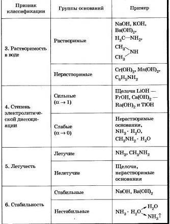 Аммиак и амины бескислородные основания реферат 8684