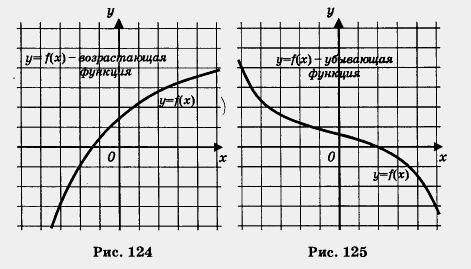 Исследовать Функцию На Монотонность