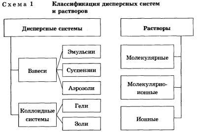 Дисперсные системы и растворы Гипермаркет знаний Дисперсные системы и растворы