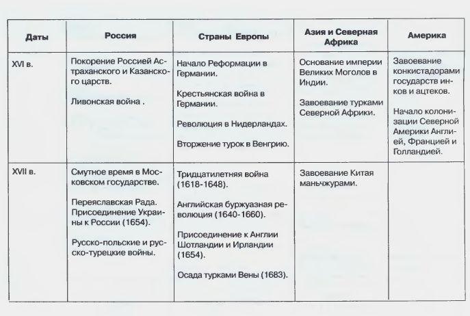Гдз По Истории Хронологическая Таблица