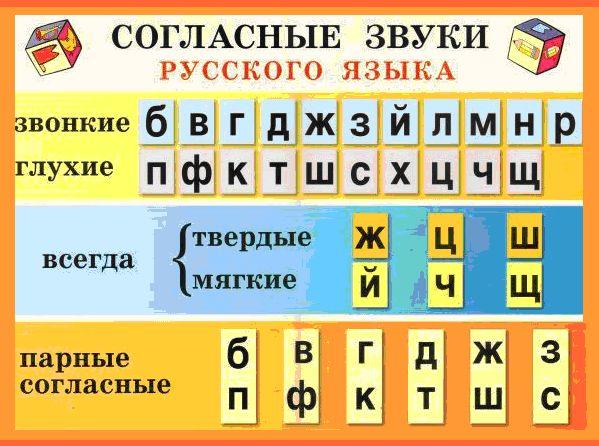 согласные раскраска мягкие буквы