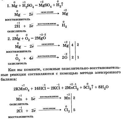 Простые химич реакции неорганич