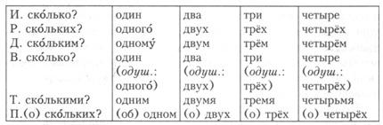 Тема Количественные числительные Склонение количественных  rus6 53 jpg