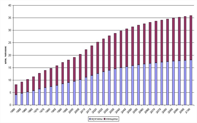 Динамика населения Австралии, 1950-2100 гг.