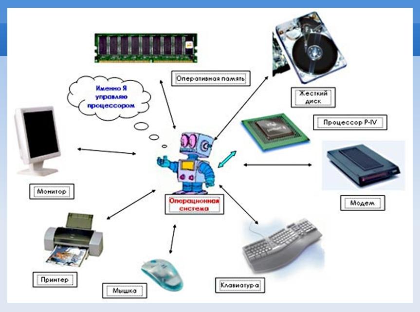 plavni-energosberezhenie-prezentatsiya-na-temu-operatsionnie-sistemi-windows-i-unix-elkonin-detskaya